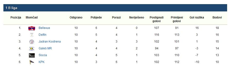 1.B-hrvatska-vaterpolo-liga-2017